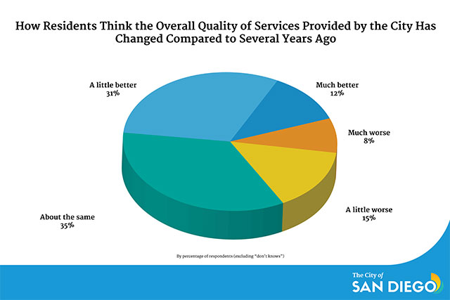Pie chart shows San Diego residents think the overall quality of services provided by the City has improved compared to several years ago.