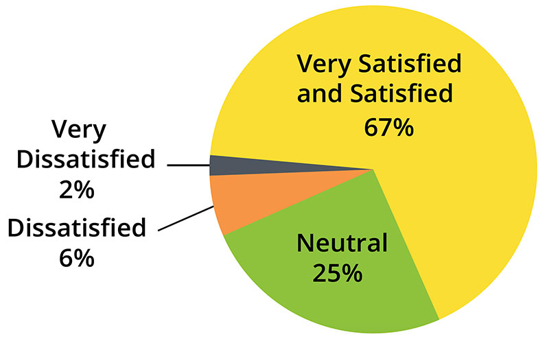 Satisfaction with Facilities and Programs