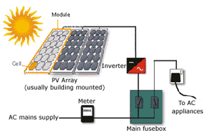 Residential Solar Photovoltaic Systems Development