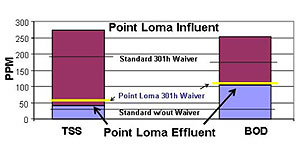 Photo of Point Loma BOD Standards Chart