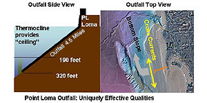 Photo of Point Loma Outfall Chart