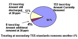 Photo of Point Loma TSS Standards Chart