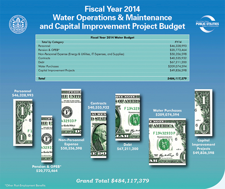 Graphic of Fiscal Year 2014 Water O&M & Maintenance and Capital Improvement Project Budget