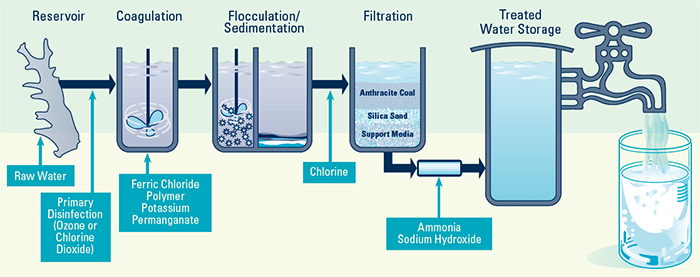 Graphic of Water Filtration Process, Reservoir, Coagulation, Flocculation/Sedimentation, Filtration, Treated Water Storage