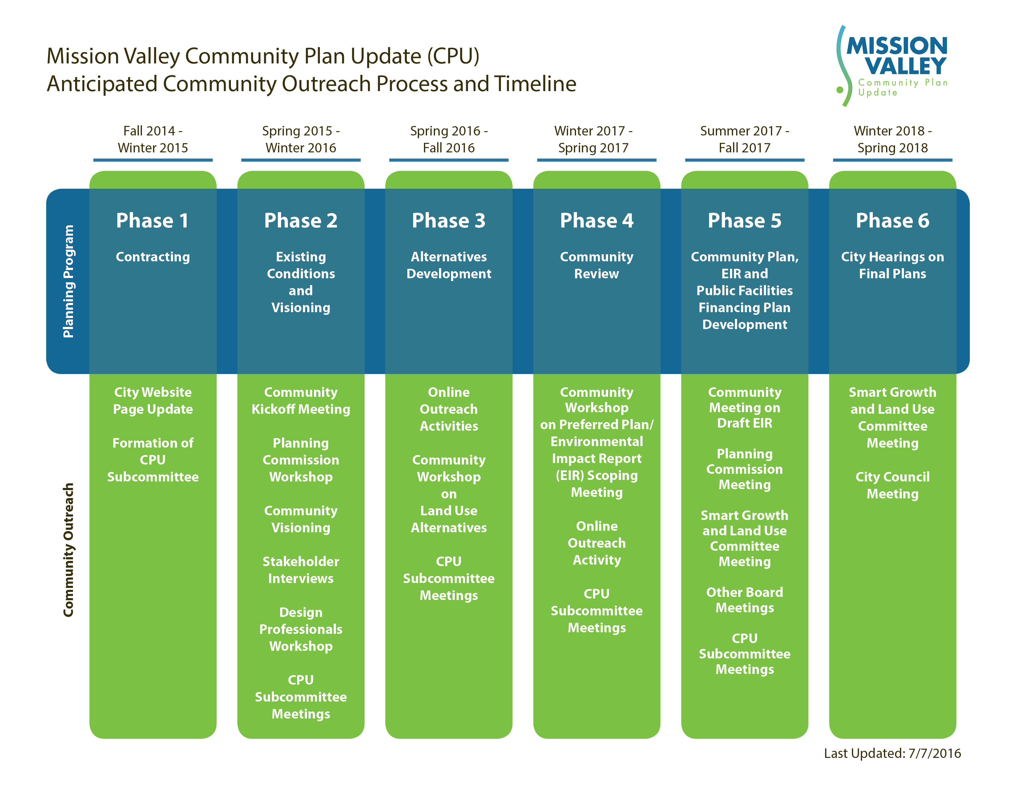 Mission Valley Outreach Process Chart