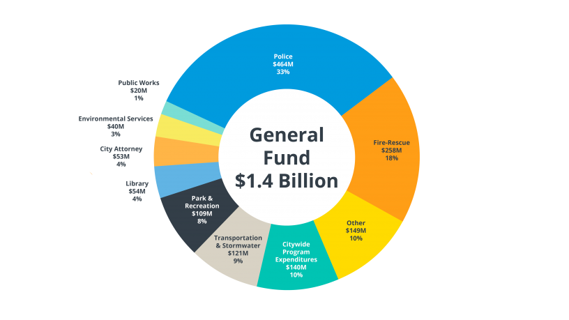 FY18 Proposed General Fund Budget Pie Chart