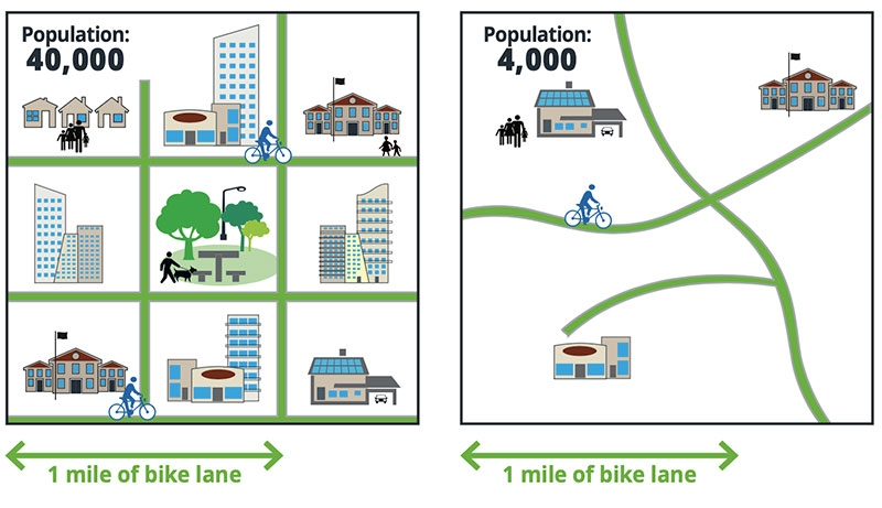 Graphic depicting more people being served by 1 mile of bike line in Mobility Zones 1, 2 or 3.
