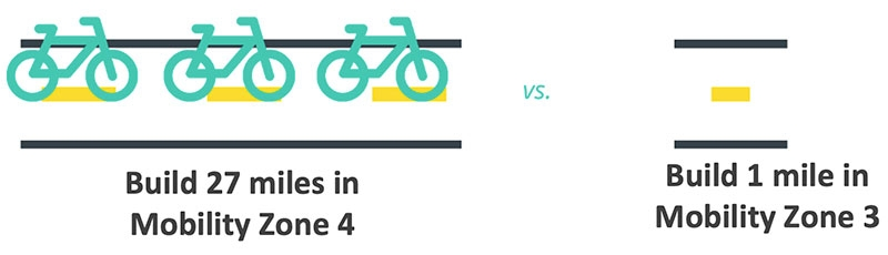 Graphic comparing 27 miles of bike lane in Mobility Zone 4 versus 1 mile of bike lane in Mobility Zone 3
