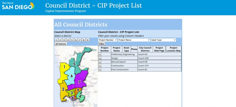 Capital Improvements Program Project Data Search