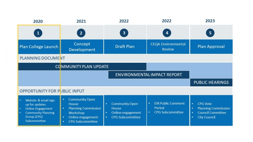 Community plan update process and timeline graphic