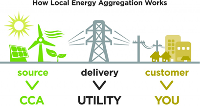 Collage of images to represent energy sources, utility delivery, and utility customers
