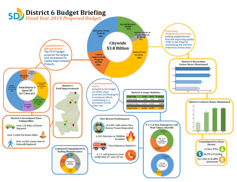 FY19 Proposed Budget Infographic