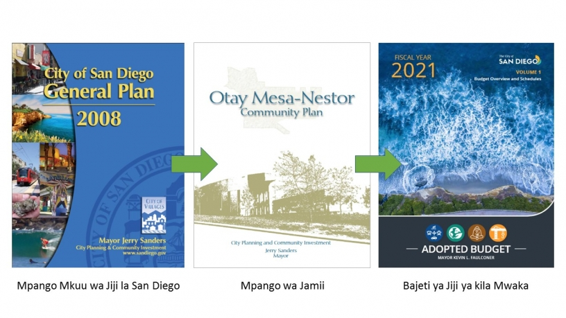 Images of City of San Diego General Plan, a Community Plan, and a City Budget