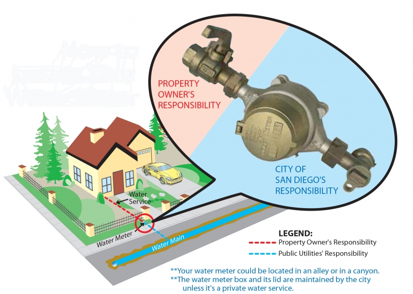 Your Water Plumbing System Public Utilities City Of San Diego Official Website
