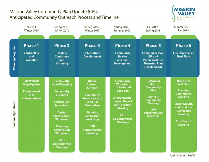 Mission Valley Process Chart