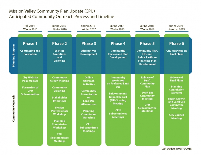 Mission Valley Community Plan Update Anticipated Community Outreach Process and Timeline