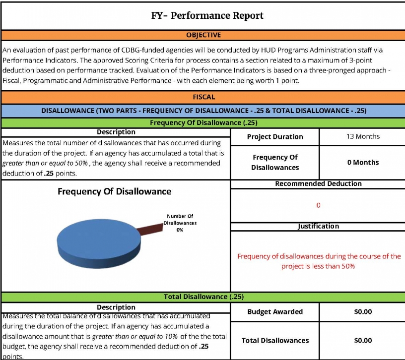 CDBG Subrecipient Performance Report Card Sample