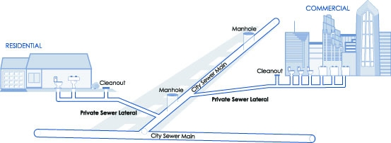 Your Sewer Plumbing System City Of San Diego Official Website. The Sewerage System For A Home Or Property Is Connected To City Sewer Main Through Lateral Owner Responsible. Wiring. Mobile Home Park Sewer Connection Diagram At Scoala.co