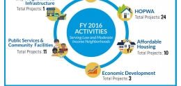FY 2016 CAPER Infographic