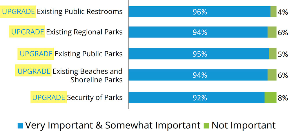 Upgrades to Parks and Park Facilities